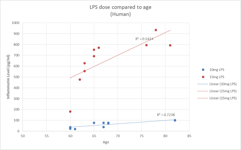 LPSdosecompared to age.png