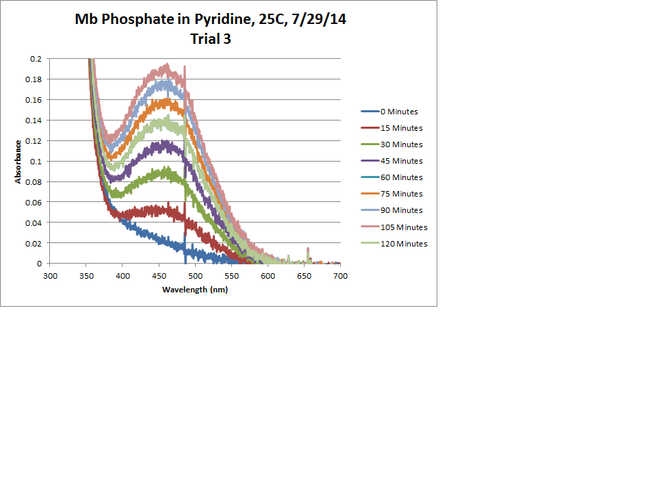 Mb Phosphate OPD H2O2 Pyridine 25C Trial3 Chart.png