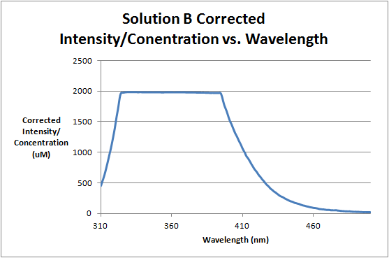 File:Solution B Corrected Intensity Divided by Wavelength.png
