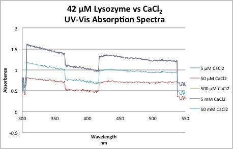 UV Lys vs CaCl2.jpg