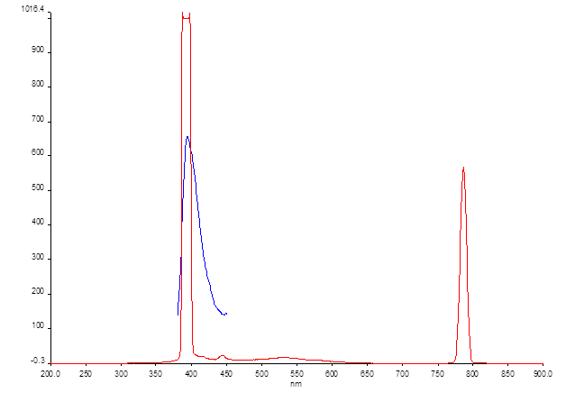 12-06-13 fluorescence dpni ex 394.png