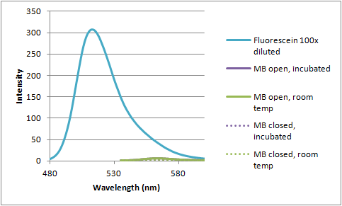 12-07-12 fluorescence of MB 200 nM with fluorescein.png