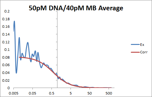 50pM DNA OWW.png