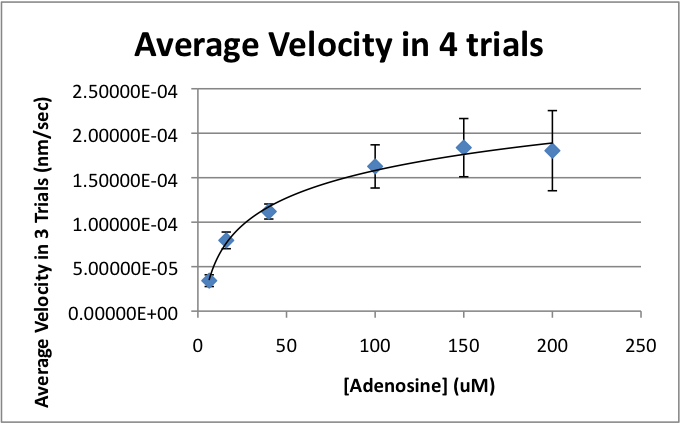 Image:Average Velocities.png