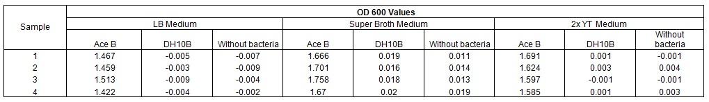 OD values.jpg