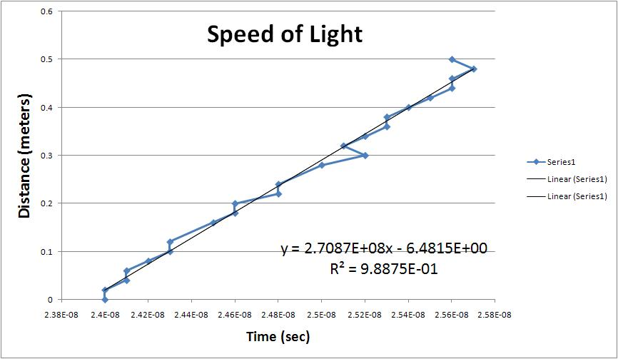 Speed of light(mike).JPG