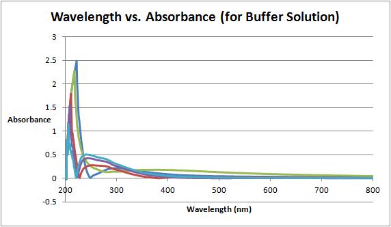 Wavelength vs. Absorbance Buffer Solution Sept. 7.png