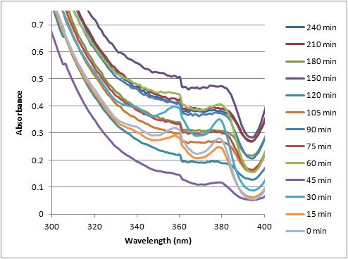 File:12-07-19 uvvis of PPF20 + guanine over time magnified 1.png