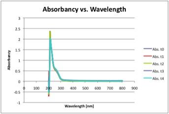 File:Abs wavelength.jpg