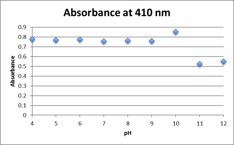 File:Absorbance at 410 nm AuNP fructose 1.25mM.png