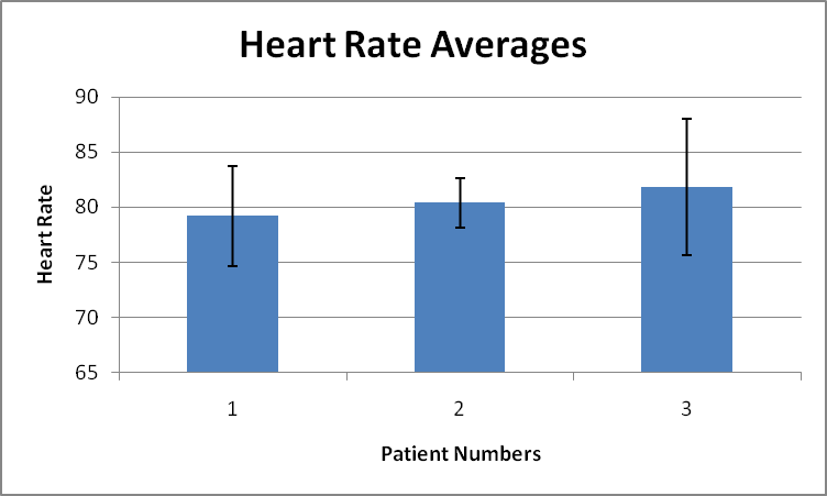 File:BME100WG13Average Heart Rate Bra.png