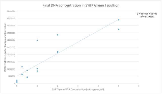 File:Calibrationgraph1.png