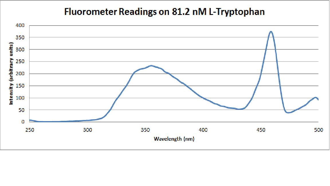 Fluorometer Readings on L-Tryptophan chart.png