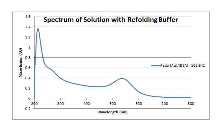 File:Spectra refolding 120711.png