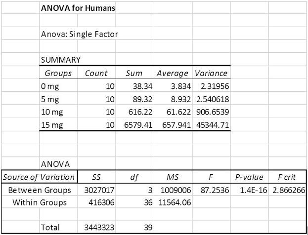 File:BME100 G5 L2 Human ANOVA.jpg