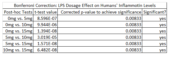 Image:Bonferroni_Correction-_LPS_Dosage_Effect_on_Human's_Inflammotin_Levels.png