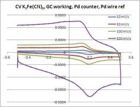File:CV K3Fe(CN)6 GC we Pd ce 10-500 mV.JPG