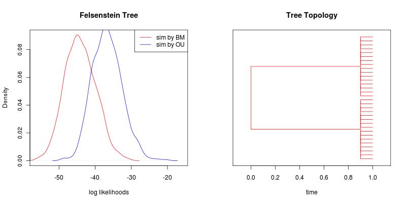 Fels tree likelihoods.png