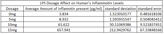File:Human Dosage vs. Inflammotin.png