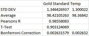 File:Temp stats.jpg