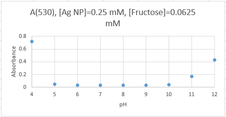 0.0625Fructose October4thA530.PNG