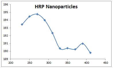 File:2013 1105 HRP nanoparticles.PNG