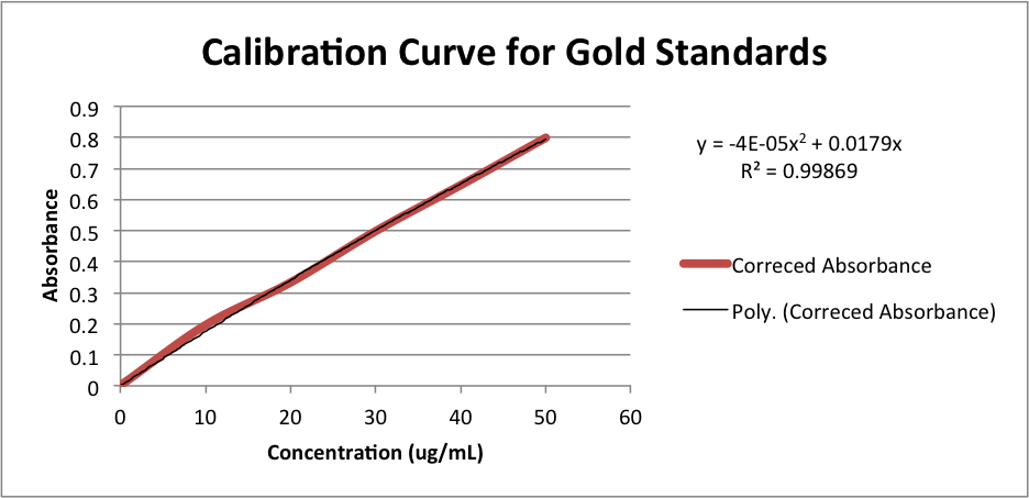 Calibration Curve for Gold Standards lysozymehemozem.png