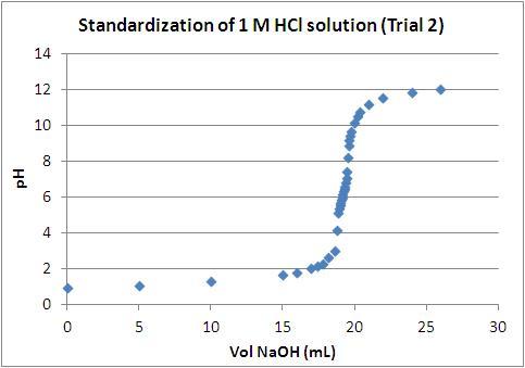 File:Fox HCl Standardization - trial 2.JPG