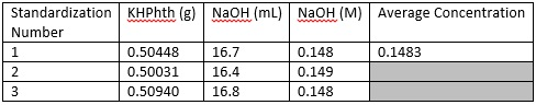 File:NaOH solution concentration.jpg