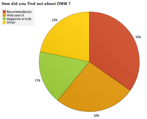 Image:OWW Survey Results 3 2.png