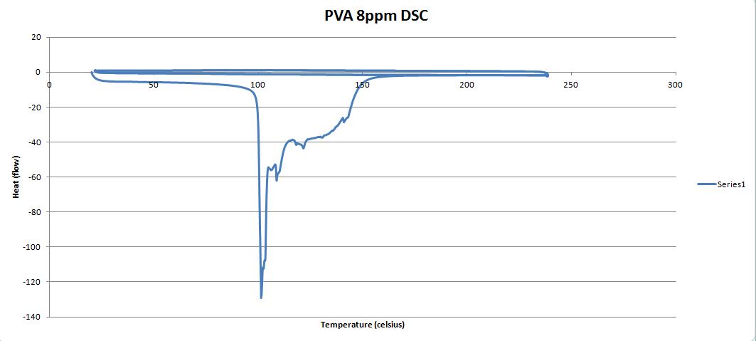 PVA 8ppm DSC graph.PNG