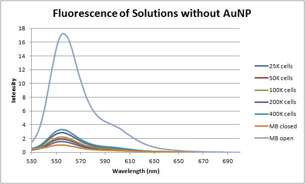 12-06-18 fluorescence without AuNP.png