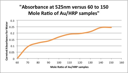 Image:Absorbance_at_525nm_versus_60_to_150_Mole_Ratio_of_AuHRP_samples.jpg