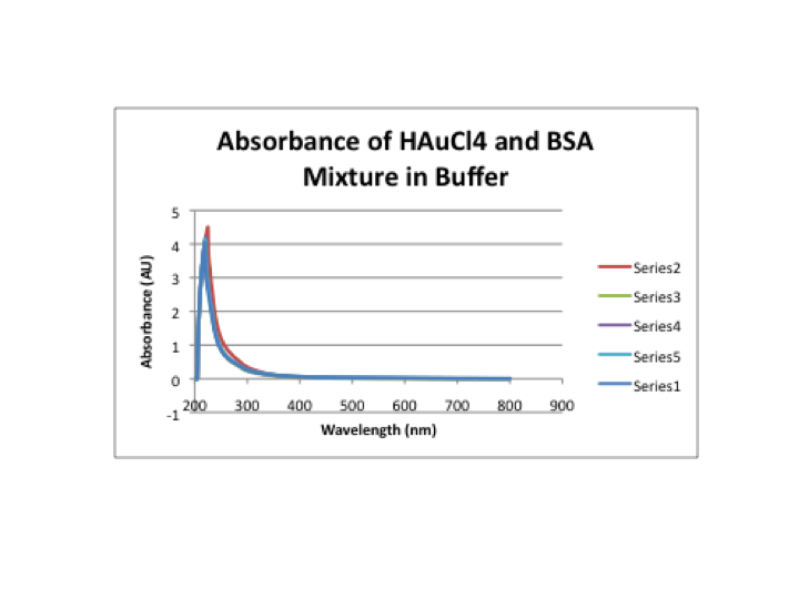File:Absorbance in buffer.png