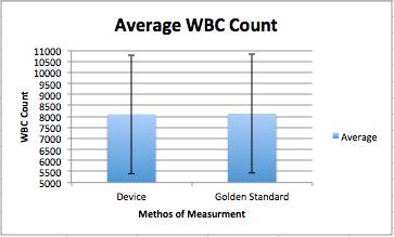 AverageWBC.jpg