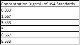 Experimental Biological Chemistry - Table 1-Septemeber 14th 2011.jpg