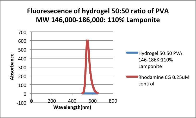 Rhodamine diffusion test 50 MW 146 110%LP .png