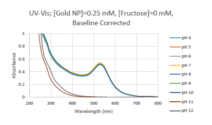 Image:Uv gold 0mM BC.PNG