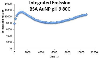 AnnelieseFaustino fluorescencedataanalysis pH9BSAAUNP 161101 Part2.PNG