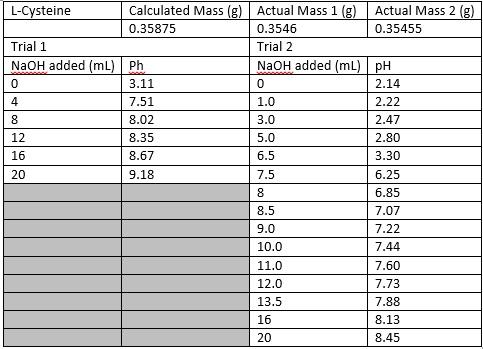 File:Cysteine pH table.jpg
