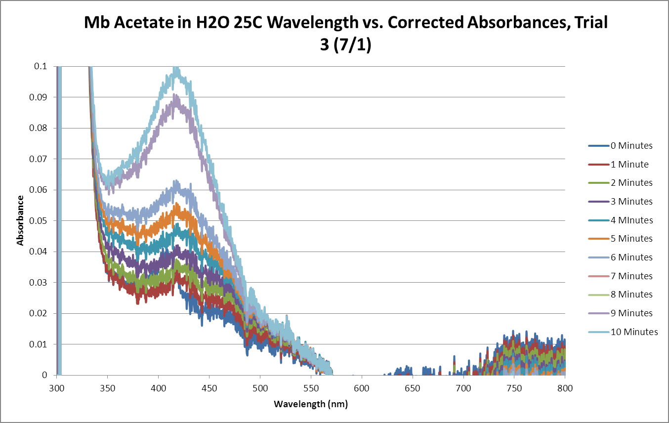 Mb Acetate OPD H2O2 H2O 25C SEQUENTIAL GRAPH Trial3.png