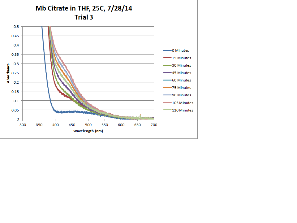 Mb Citrate OPD H2O2 THF 25C Trial3 Chart.png