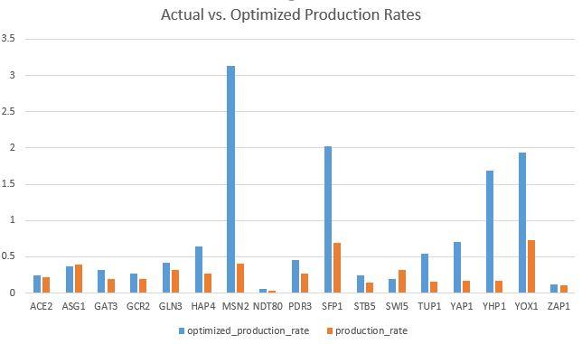 AK p rates.JPG