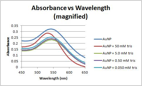 Image:Absorbance vs wavelength magnified 2-1-12.jpg