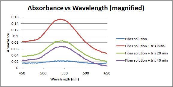 Absorbance vs wavelength tris 2-15-12.jpg