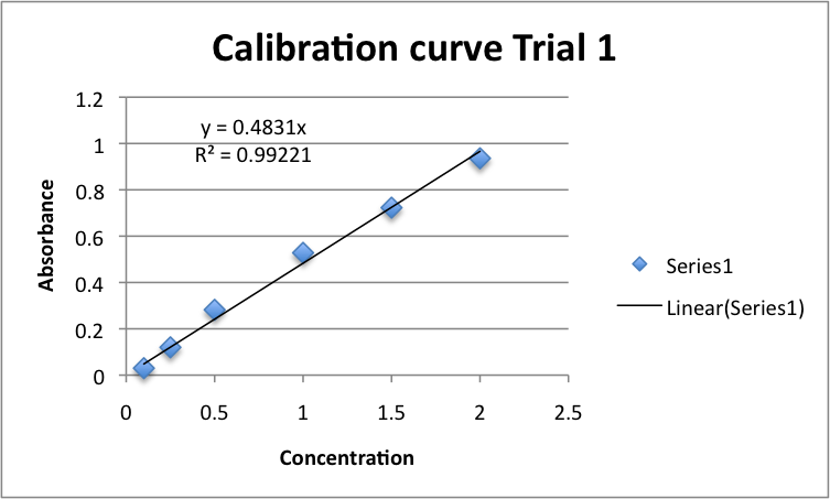 Calibration curve trial 1 pepsin.png
