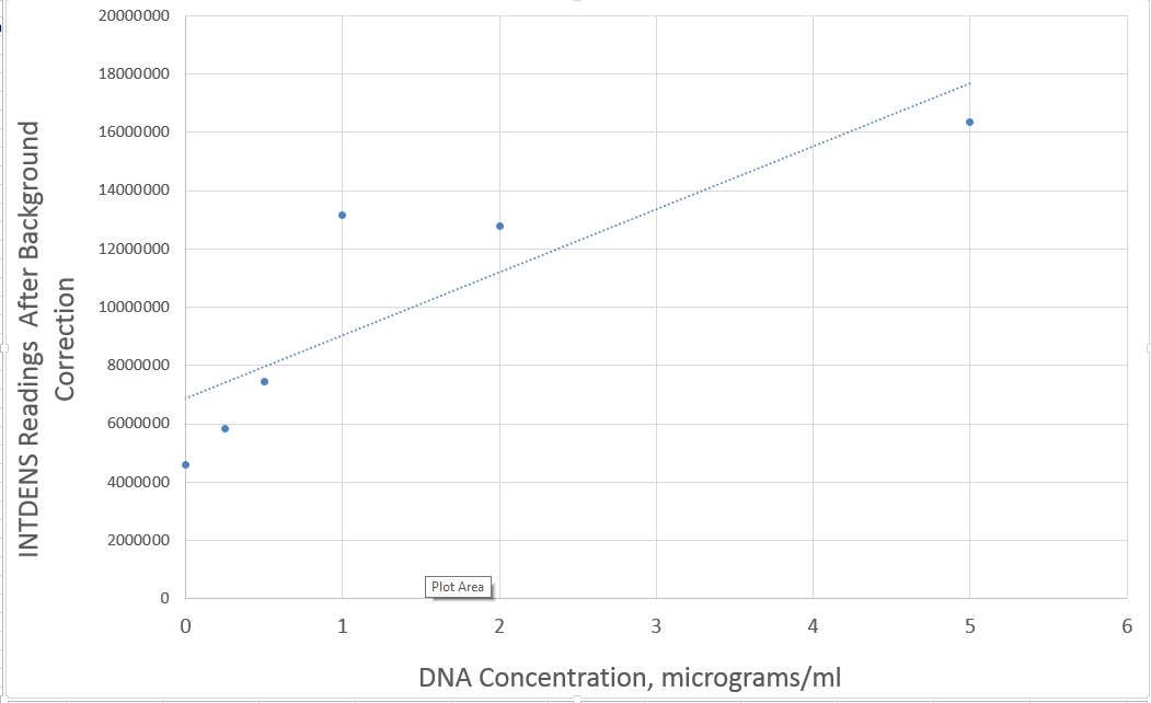 DNA Graph.png