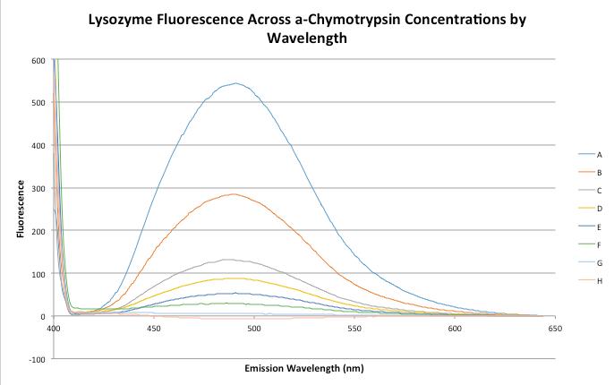 File:JNB.09.29.15 lysozymefluorescencebywavelength.png