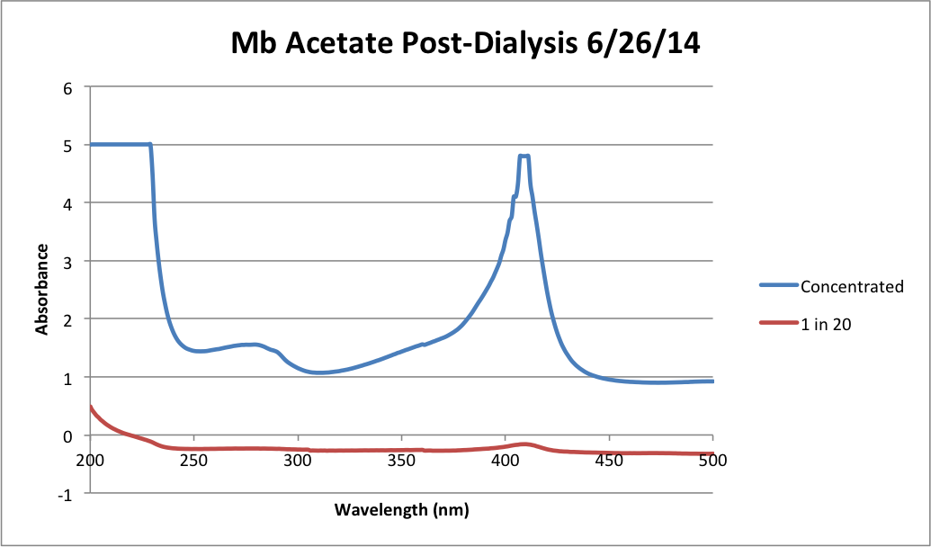 Mb Acetate Post Dialysis Chart.png