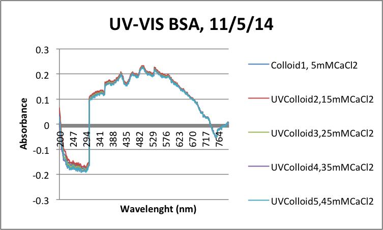 UV-VIS BSA 11-5-14.png